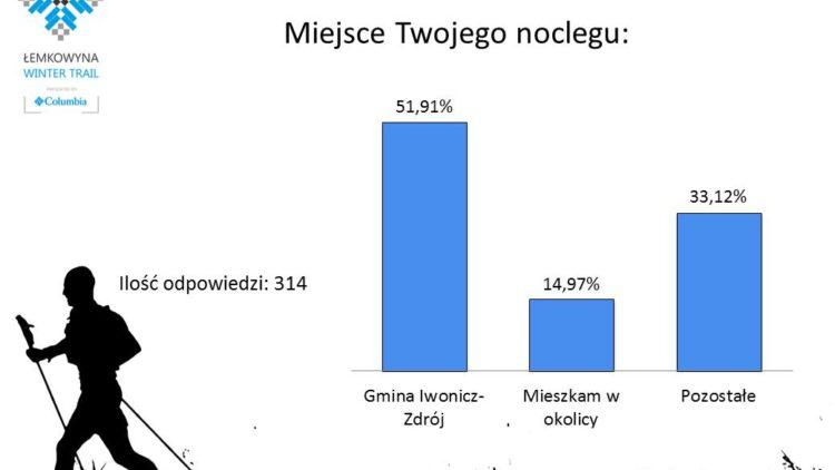 Ankieta przeprowadzona wśród zawodników Zimowego biegu w Beskidzie Niskim   ŁEMKOWYNA WINTER TRAIL Iwonicz-Zdrój, 23.02.2019 r.